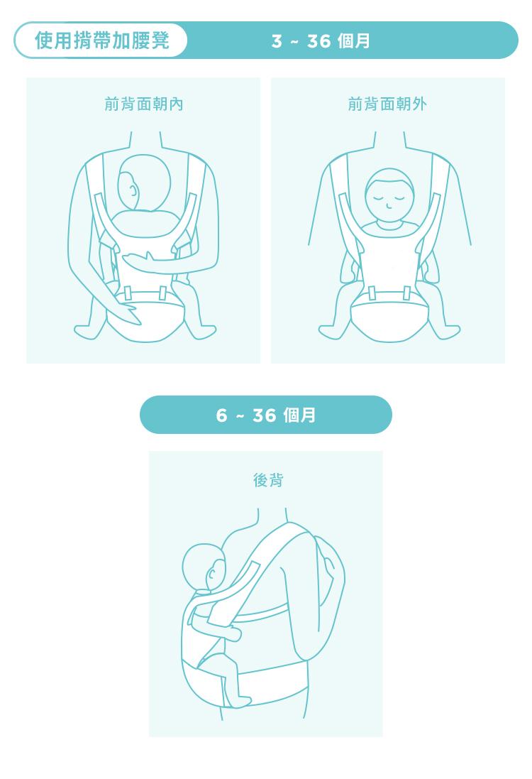腰凳揹帶, 腰凳, 透氣腰凳, 超輕量款, 輕量, 減壓, 透氣, 輕巧簡約款, 使用方式, 新生兒使用, 側背, 前背, 餵奶
