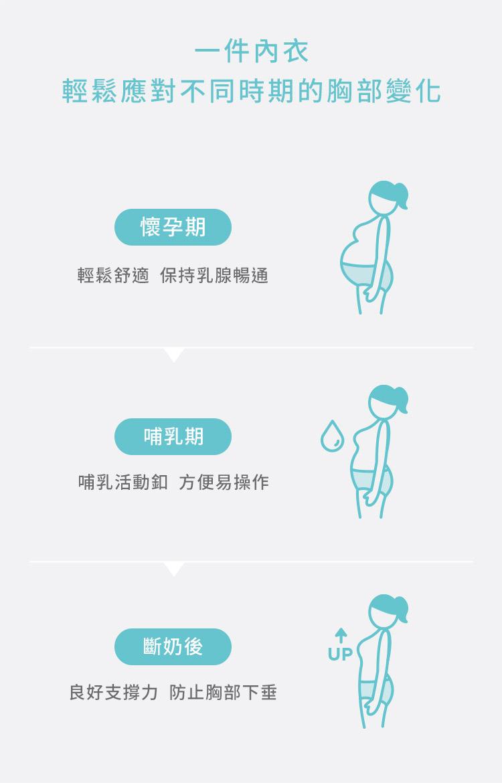 哺乳內衣, 孕婦內衣,超柔軟無痕哺乳內衣, 哺乳, 無鋼圈, 不壓胸, 舒適, 無負擔, 懷孕到哺乳期間的最佳解決選擇, 一次搞定, 一次內衣, 輕鬆應對不同時期的胸部變化, 懷孕期, 輕鬆舒適, 保持乳腺暢通, 哺乳期, 哺乳活動釦, 方便易操作, 斷奶後, 量好支撐力, 防止胸部下垂