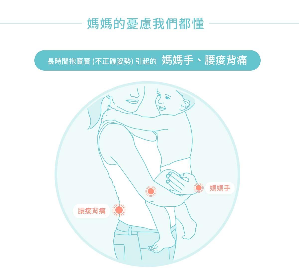 輕量透氣款坐墊式腰凳揹帶, 透氣式腰凳,透氣式揹帶,透氣式背帶,坐墊式腰凳,超輕量腰凳,腰凳,背帶,揹帶,媽媽的憂慮我們都懂,長時間抱寶寶,不正確的姿勢引起的,媽媽手,腰痠背痛