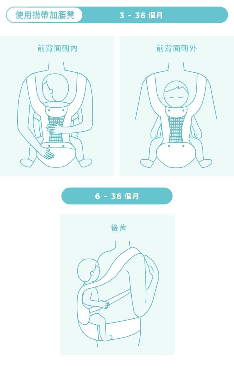 輕量透氣款坐墊式腰凳揹帶,透氣式腰凳,透氣式揹帶,透氣式背帶,坐墊式腰凳,超輕量腰凳,腰凳,背帶,揹帶,3~36個月,前背面朝內,前背面朝外,6~36個月,後背