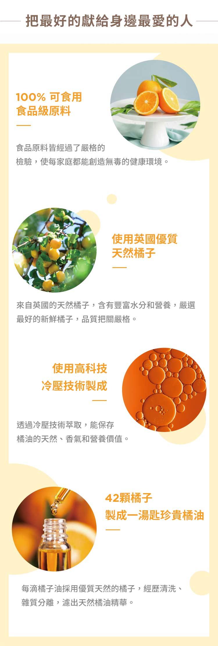 乾洗手,乾洗手凝露,抗菌乾洗手,抗菌乾洗手凝露, Oh My Orange 抗菌乾洗手凝露,把最好的獻給身邊最愛的人,100%可食用,食品級原料,食品原料皆經過了嚴格的檢驗,使每家庭都能創造無毒的健康環境,使用英國的優質天然橘子,來自英國的天然橘子,含有豐富水分和營養嚴選最好的新鮮橘子,品質把關嚴格, 使用高科冷壓技術製成,透過冷壓技術萃取出天然的橘油,保存橘子的天然香氣和營養價值,42顆橘子製成一湯匙珍貴橘油,每滴橘子油取至優質天然的橘子,經歷清洗,雜質分離,層層過濾出天然橘油精華